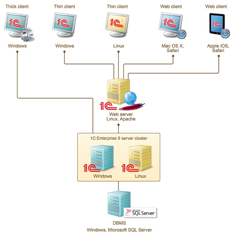 Typical It Architecture 1centerprise Platform
